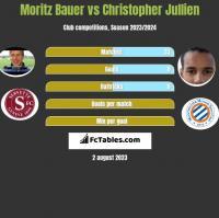 Moritz Bauer vs Christopher Jullien h2h player stats