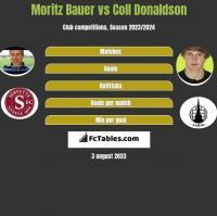 Moritz Bauer vs Coll Donaldson h2h player stats