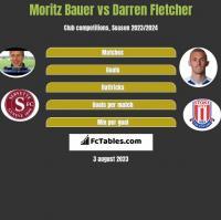 Moritz Bauer vs Darren Fletcher h2h player stats