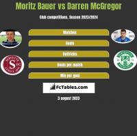 Moritz Bauer vs Darren McGregor h2h player stats