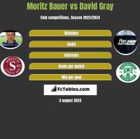Moritz Bauer vs David Gray h2h player stats