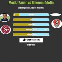 Moritz Bauer vs Hakeem Odofin h2h player stats
