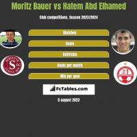 Moritz Bauer vs Hatem Abd Elhamed h2h player stats