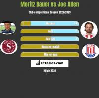 Moritz Bauer vs Joe Allen h2h player stats