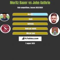 Moritz Bauer vs John Guthrie h2h player stats