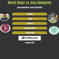 Moritz Bauer vs Jozo Simunovic h2h player stats