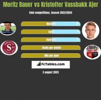 Moritz Bauer vs Kristoffer Vassbakk Ajer h2h player stats
