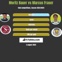 Moritz Bauer vs Marcus Fraser h2h player stats