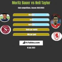 Moritz Bauer vs Neil Taylor h2h player stats