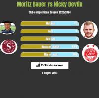 Moritz Bauer vs Nicky Devlin h2h player stats