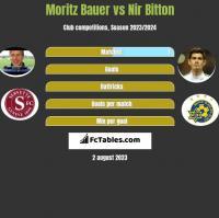Moritz Bauer vs Nir Bitton h2h player stats