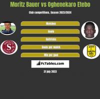 Moritz Bauer vs Oghenekaro Etebo h2h player stats