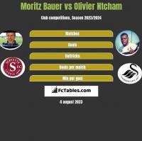 Moritz Bauer vs Olivier Ntcham h2h player stats