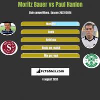 Moritz Bauer vs Paul Hanlon h2h player stats