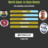 Moritz Bauer vs Ryan Woods h2h player stats