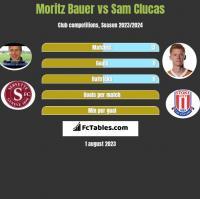 Moritz Bauer vs Sam Clucas h2h player stats