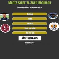 Moritz Bauer vs Scott Robinson h2h player stats