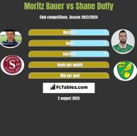 Moritz Bauer vs Shane Duffy h2h player stats