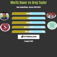 Moritz Bauer vs Greg Taylor h2h player stats