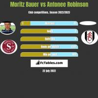 Moritz Bauer vs Antonee Robinson h2h player stats