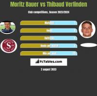 Moritz Bauer vs Thibaud Verlinden h2h player stats