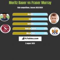 Moritz Bauer vs Fraser Murray h2h player stats