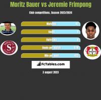 Moritz Bauer vs Jeremie Frimpong h2h player stats
