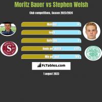 Moritz Bauer vs Stephen Welsh h2h player stats