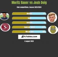 Moritz Bauer vs Josh Doig h2h player stats