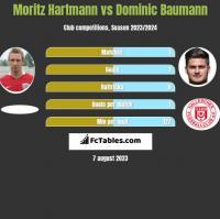 Moritz Hartmann vs Dominic Baumann h2h player stats