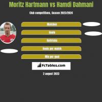 Moritz Hartmann vs Hamdi Dahmani h2h player stats