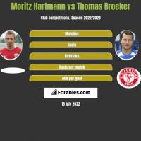 Moritz Hartmann vs Thomas Broeker h2h player stats