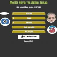 Moritz Heyer vs Adam Susac h2h player stats