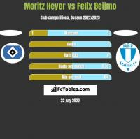 Moritz Heyer vs Felix Beijmo h2h player stats