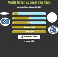 Moritz Heyer vs Joost van Aken h2h player stats