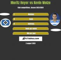 Moritz Heyer vs Kevin Wolze h2h player stats