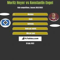 Moritz Heyer vs Konstantin Engel h2h player stats