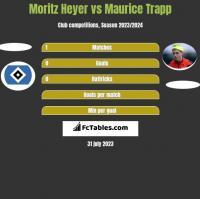 Moritz Heyer vs Maurice Trapp h2h player stats