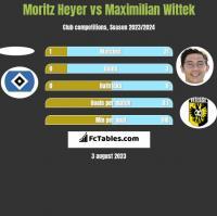 Moritz Heyer vs Maximilian Wittek h2h player stats