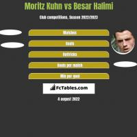 Moritz Kuhn vs Besar Halimi h2h player stats