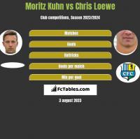 Moritz Kuhn vs Chris Loewe h2h player stats