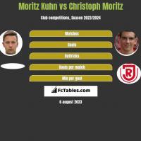 Moritz Kuhn vs Christoph Moritz h2h player stats