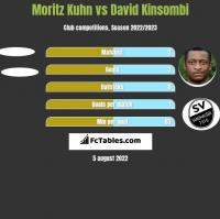 Moritz Kuhn vs David Kinsombi h2h player stats