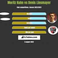 Moritz Kuhn vs Denis Linsmayer h2h player stats