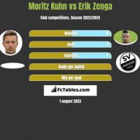 Moritz Kuhn vs Erik Zenga h2h player stats