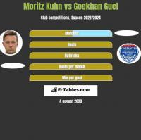 Moritz Kuhn vs Goekhan Guel h2h player stats