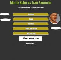 Moritz Kuhn vs Ivan Paurevic h2h player stats