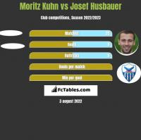 Moritz Kuhn vs Josef Husbauer h2h player stats