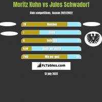 Moritz Kuhn vs Jules Schwadorf h2h player stats