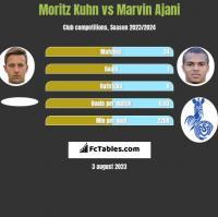 Moritz Kuhn vs Marvin Ajani h2h player stats